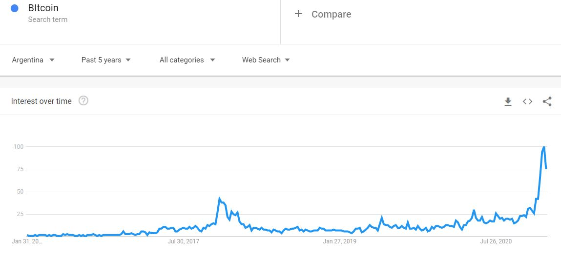 Bitcoin Google Searches In Argentina. Source: Google Trends