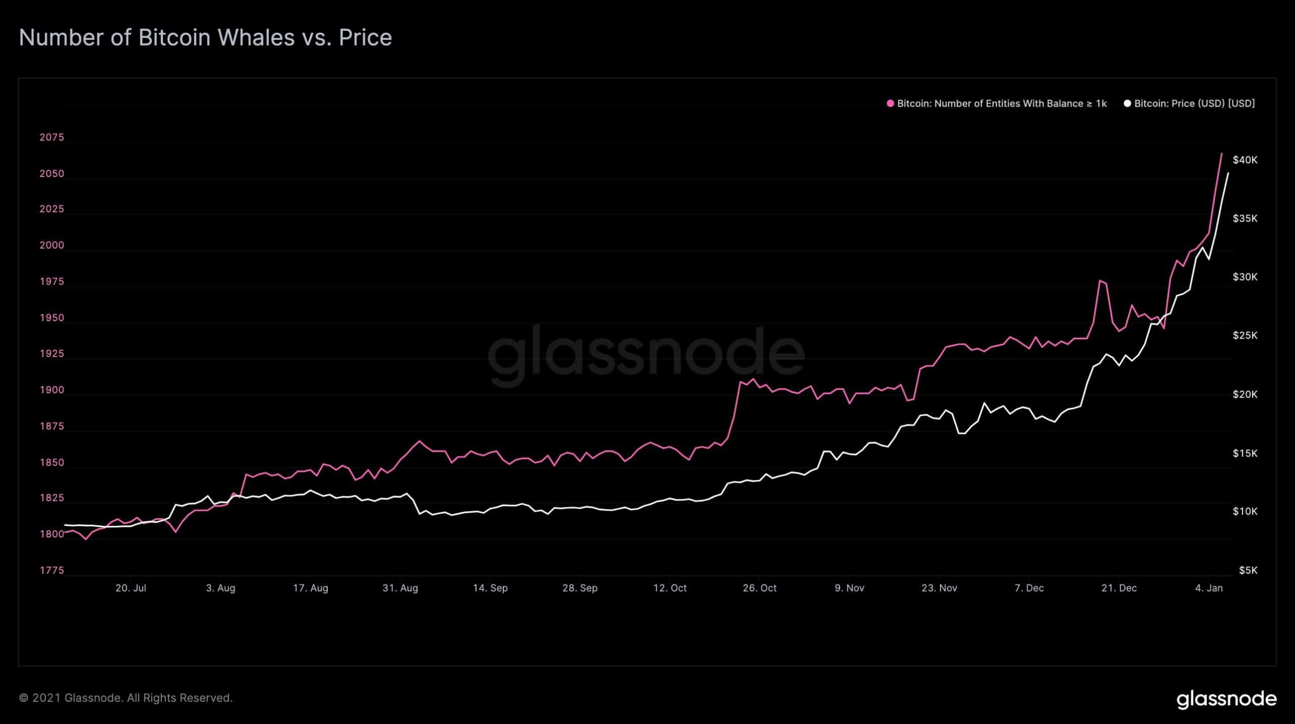 Bitcoin Price Vs. Bitcoin Whales. Source: Glassnode