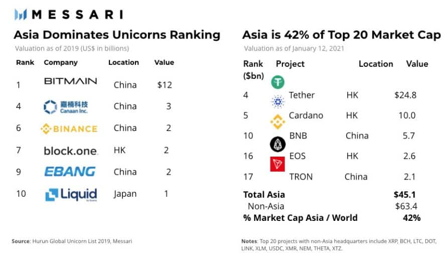Asia's Dominance On Crypto. Source: Messari