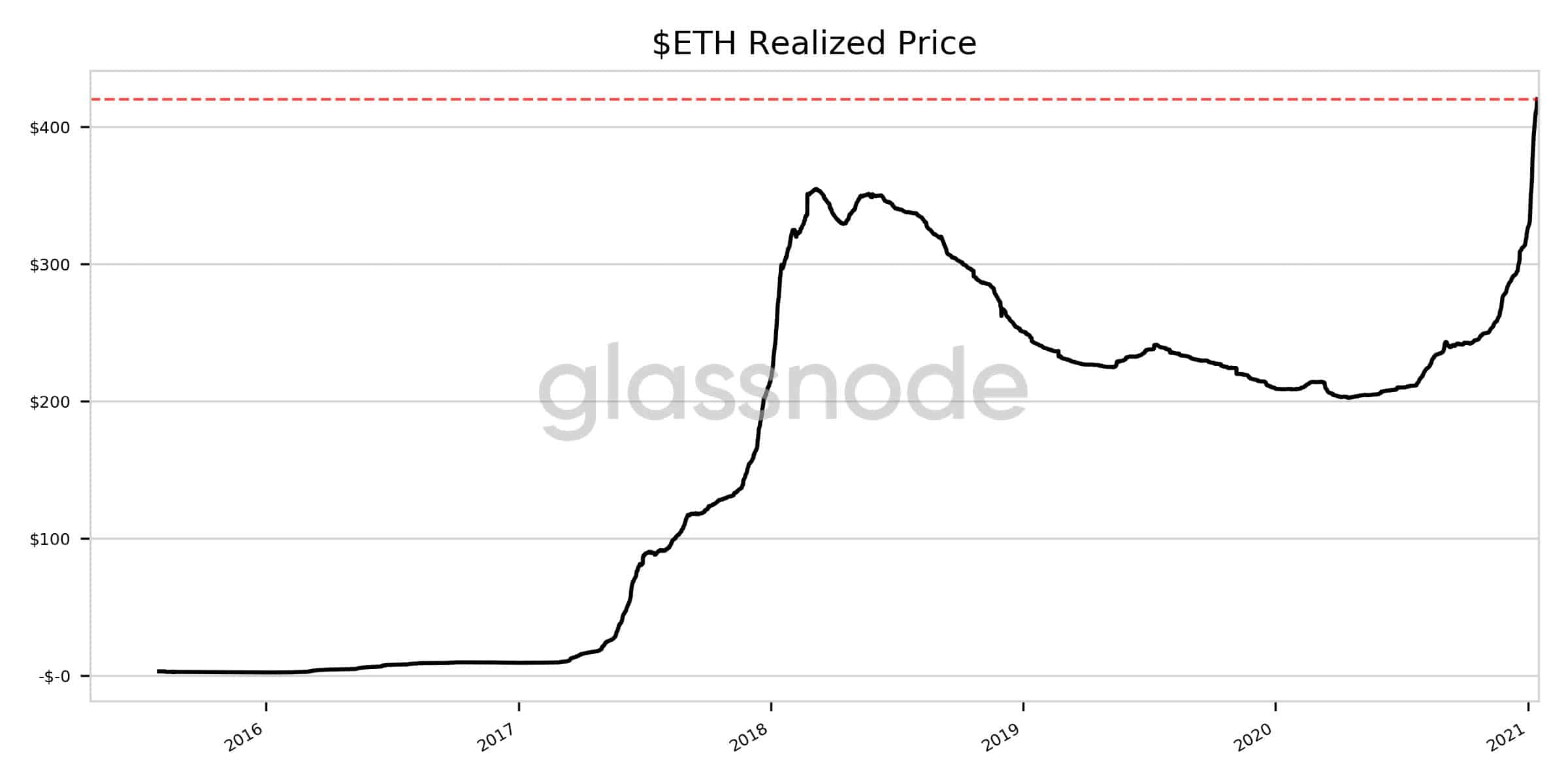 ETH Realized Price. Source: Glassnode
