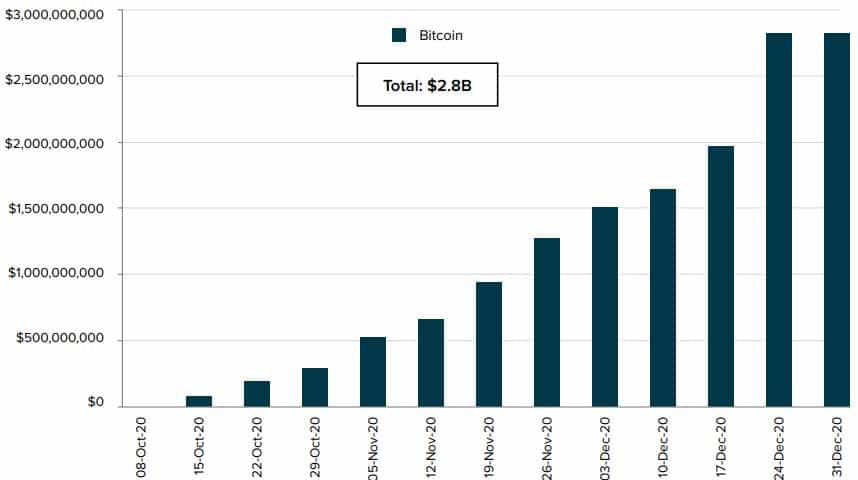 Inflows To The Bitcoin Trust. Source: Grayscale