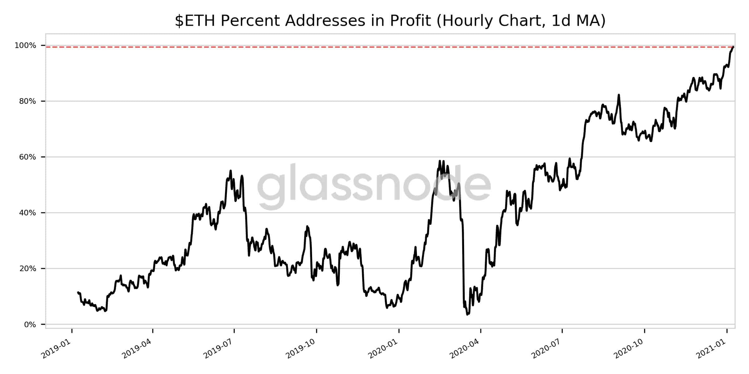 Ethereum Percent Addresses In Profit. Source: Glassnode