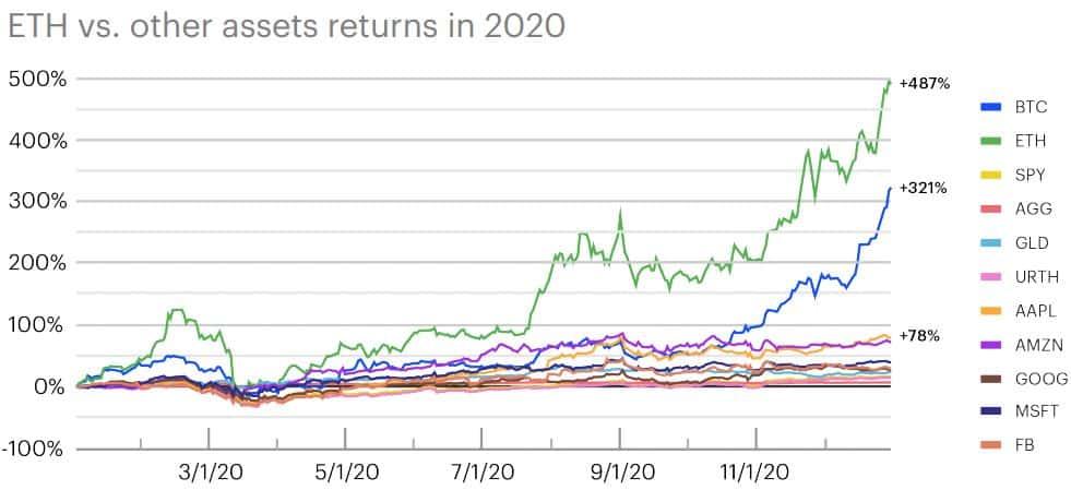 ETH Vs BTC Vs Stocks 2020 Performance. Source: Coinbase
