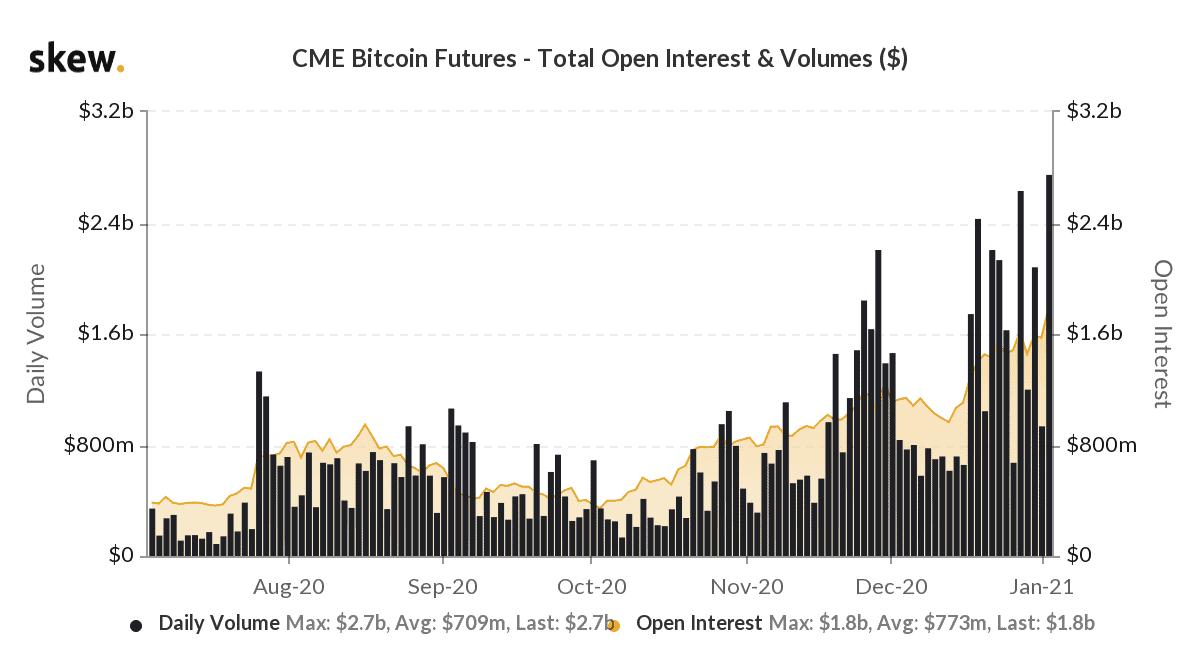 cme bitcoin kereskedési volumen