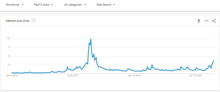 bitcoin_searches_google_trends-min