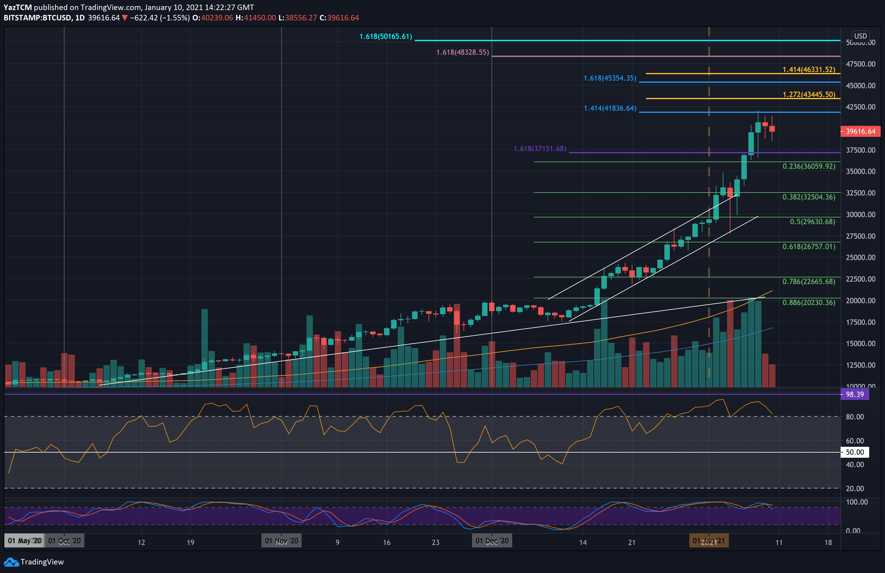 Bitcoin Price Analysis: Following $2500 Correction, Will BTC Retest $34K Before a New ATH?