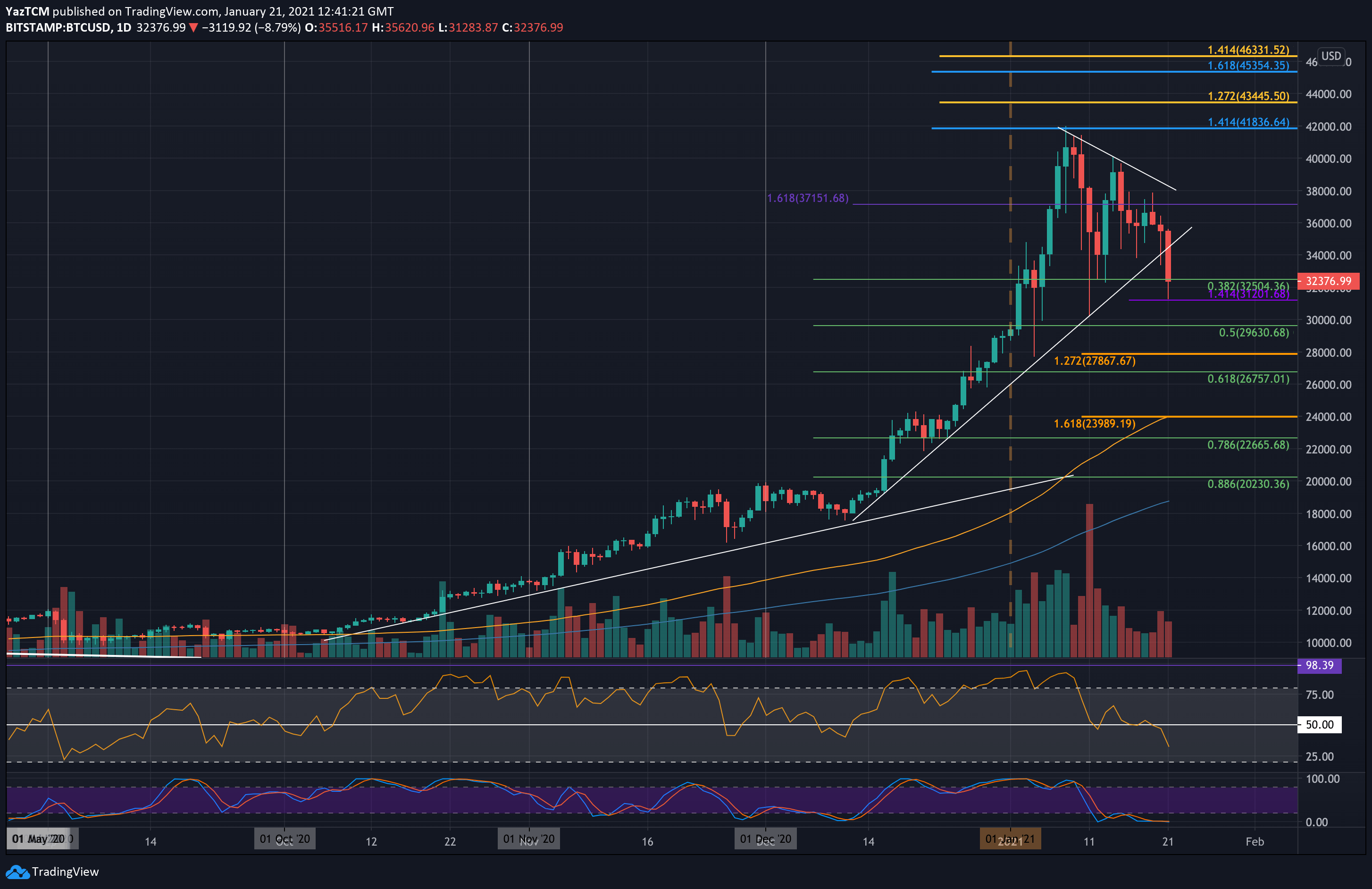 Bitcoin Crashes $4000 Following Triangle Pattern Breakdown: Where Is The Bottom? (BTC Price Analysis)
