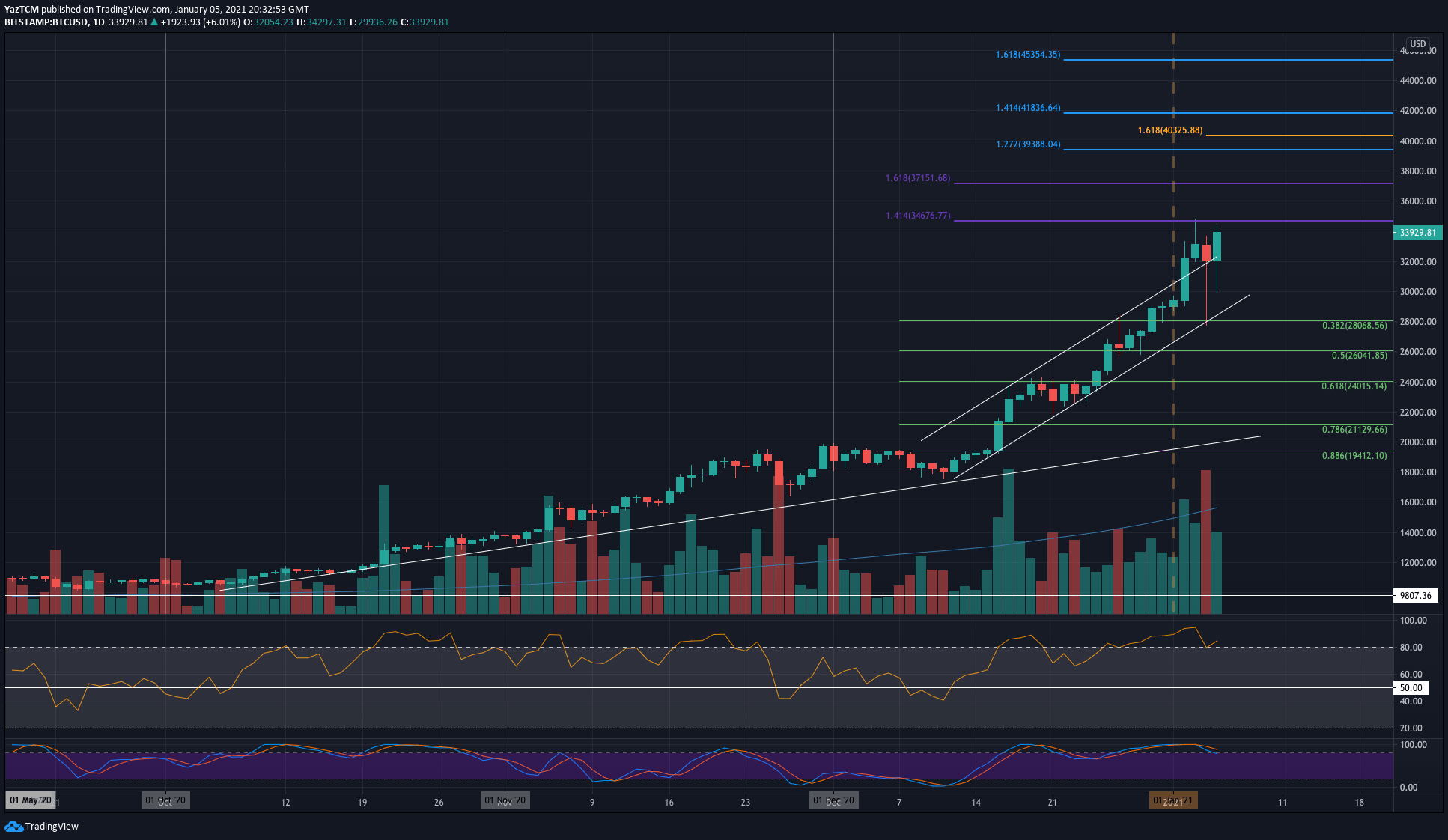 Bitcoin Skyrockets $2000 Surpassing $34K: New ATH Soon? (BTC Price Analysis)