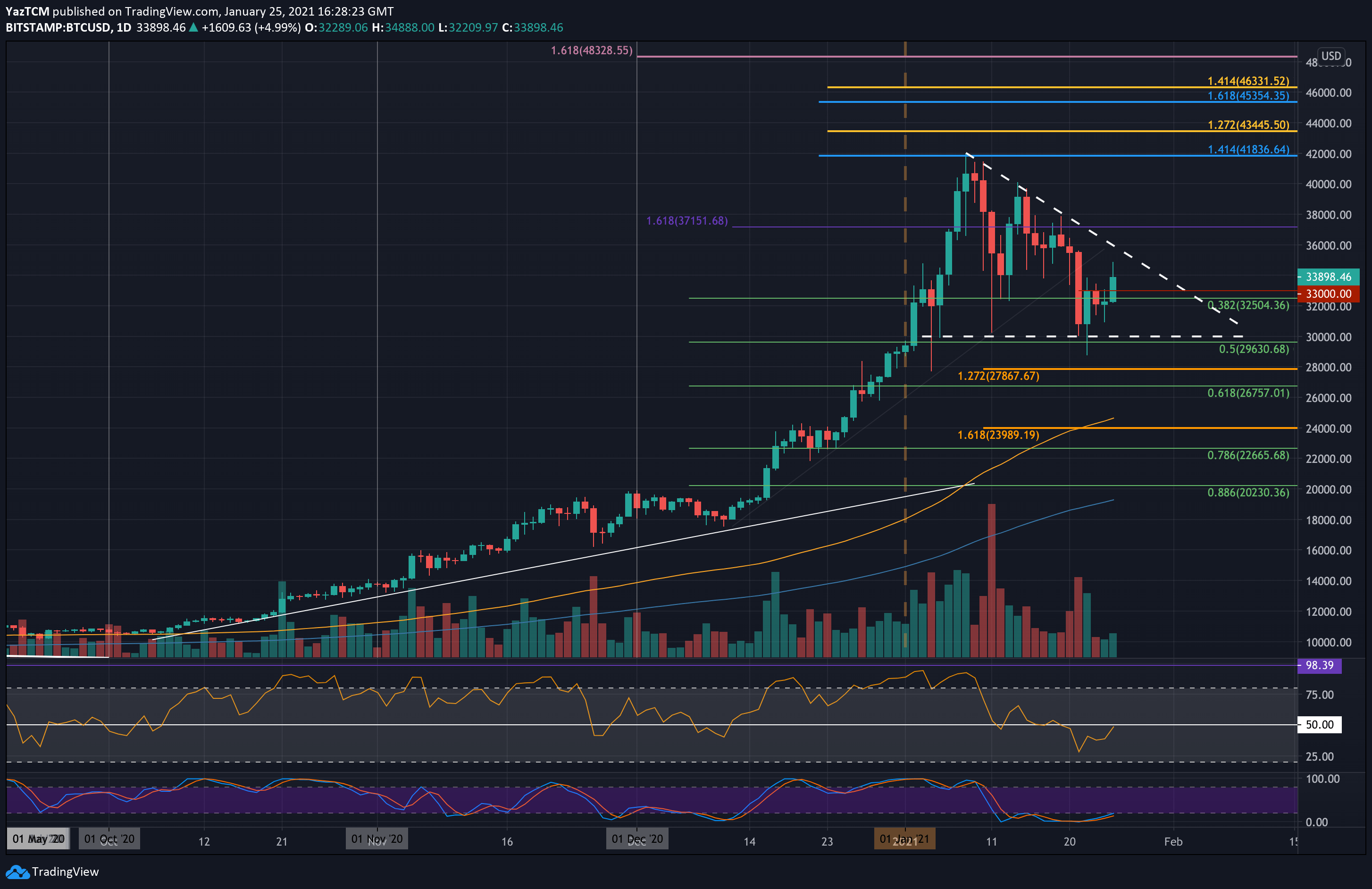 After Increasing $2K In Hours, Bitcoin Slumps Below Critical Resistance: What's Next? (BTC Price Analysis)
