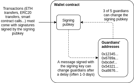 How Social Recovery Wallets Work. Image: Vitalik.ca