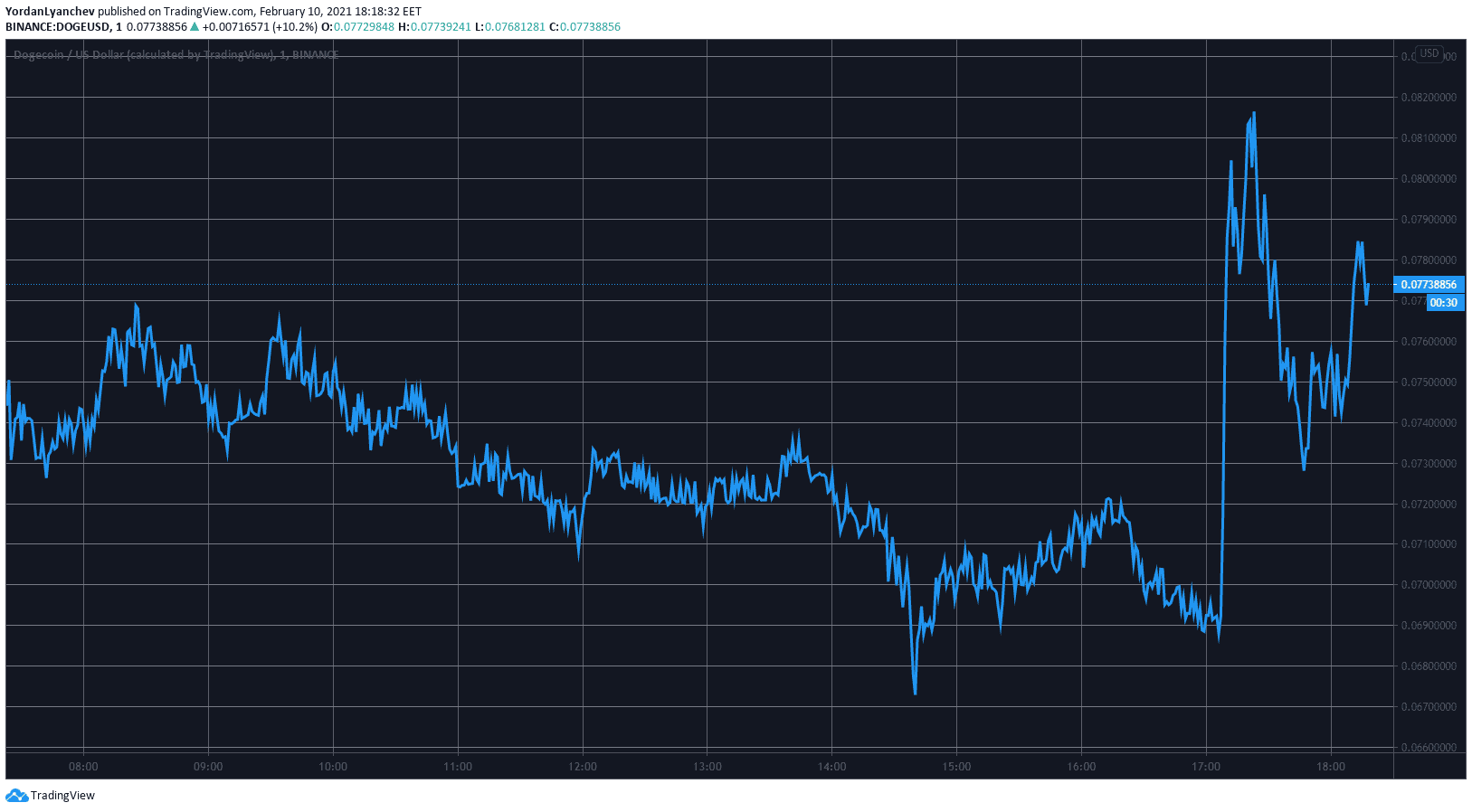 DOGEUSD. Source: TradingView