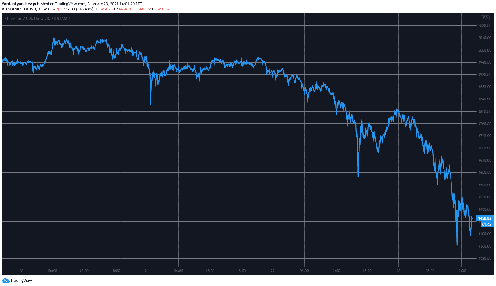 ETHUSD. Source: TradingView