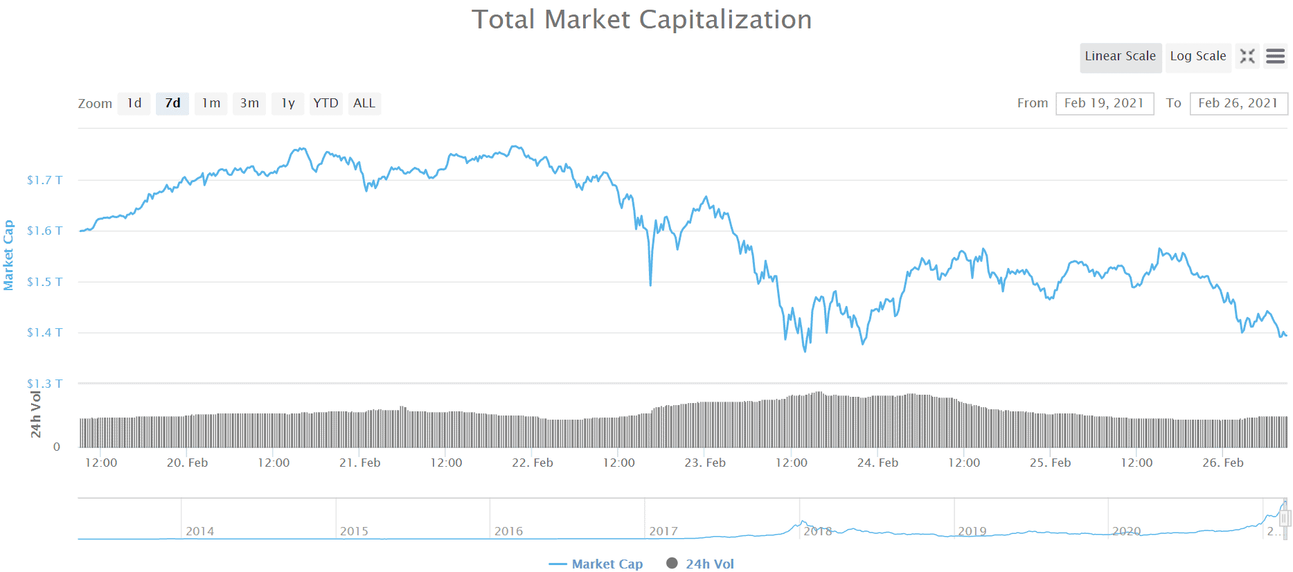 Crypto Market Cap. Source: CoinMarketCap