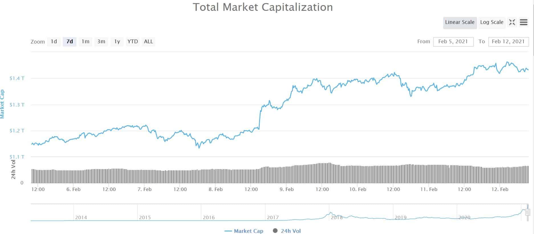 Crypto Market Cap.  Kaynak: CoinMarketCap