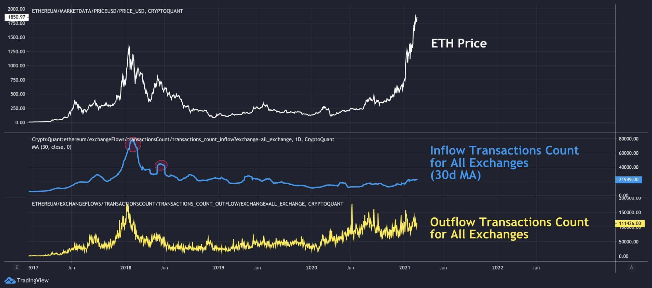 ETH Deposited/Withdrawn From Exchanges. Source: CryptoQuant