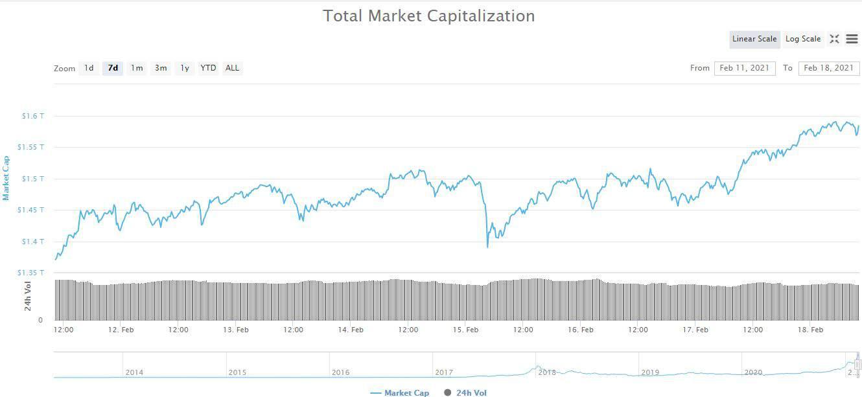 Crypto Market Cap. Source: CoinMarketCap