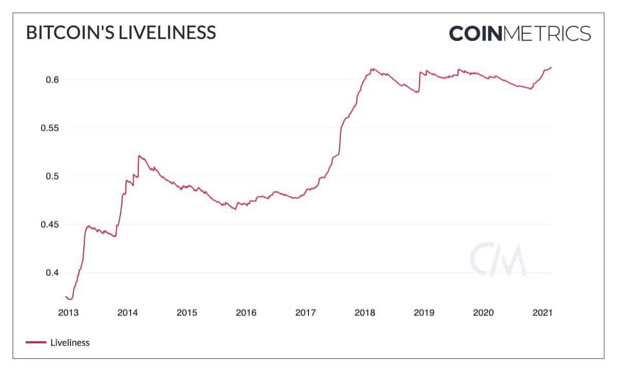 Bitcoin Liveliness Metric. Source: CoinMetrics