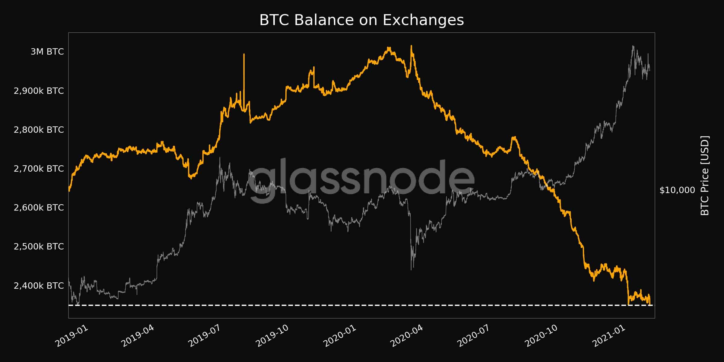 Bitcoins Held On Exchanges. Source: Glassnode