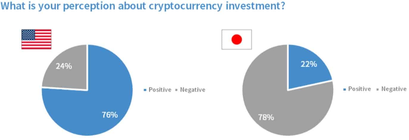 Crypto Sentiment in Japan and the US. Source: bitFlyer