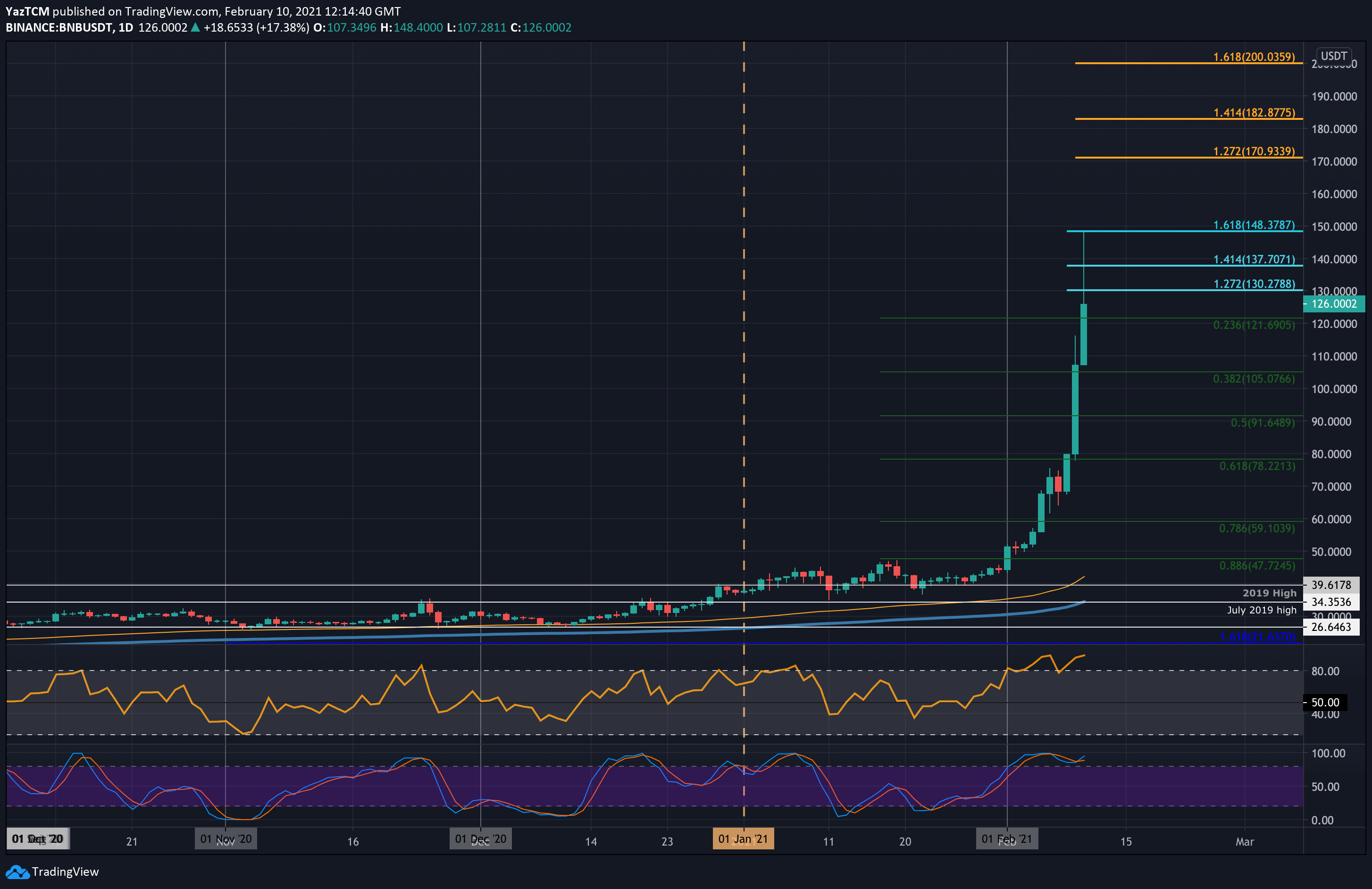 Binance Coin Price Analysis: BNB Goes Parabolic With 150% Weekly Gains, What's Next?
