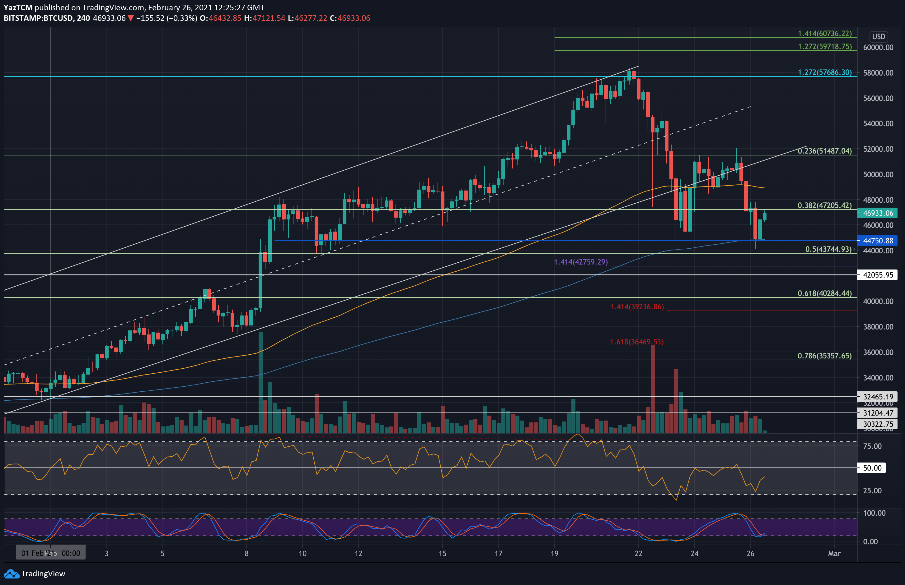 btcusd-4hr-feb26-new