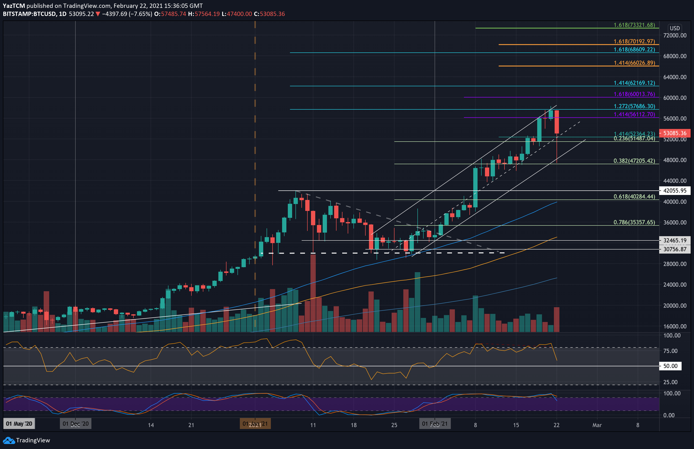Bitcoin Price Analysis: 4 Takeaways Following the Dump to $47K and Back Above $53K