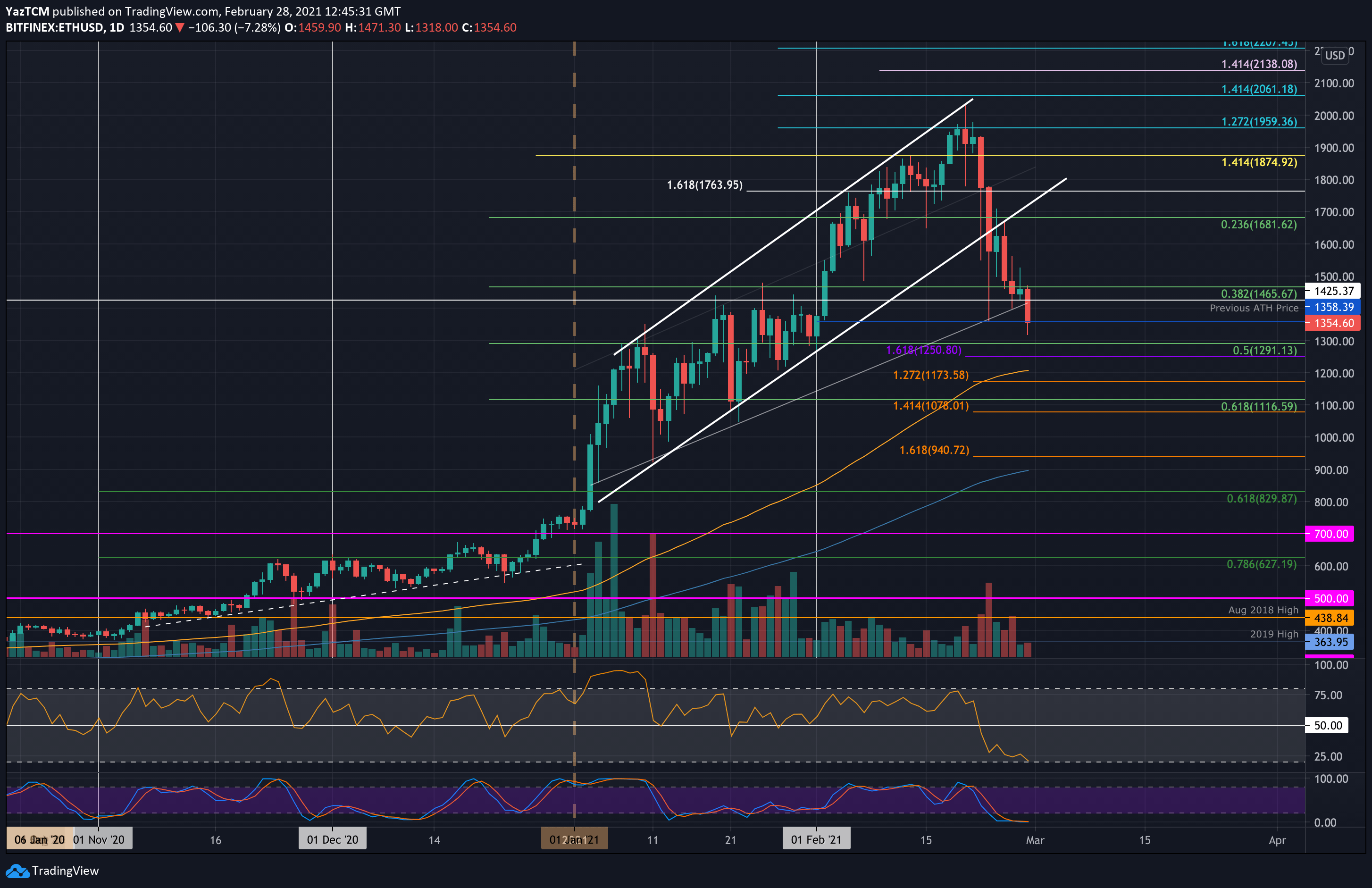 ETH Price Analysis: After Losing 30% This Week, Ethereum Facing Crucial Support At Previous ATH