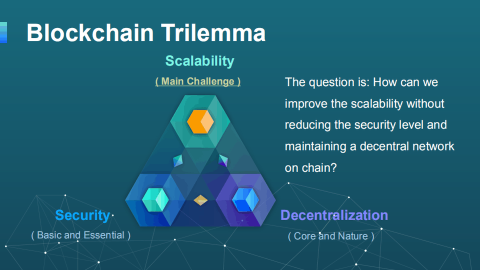 The Blockchain Trilemma. Image: Forbes