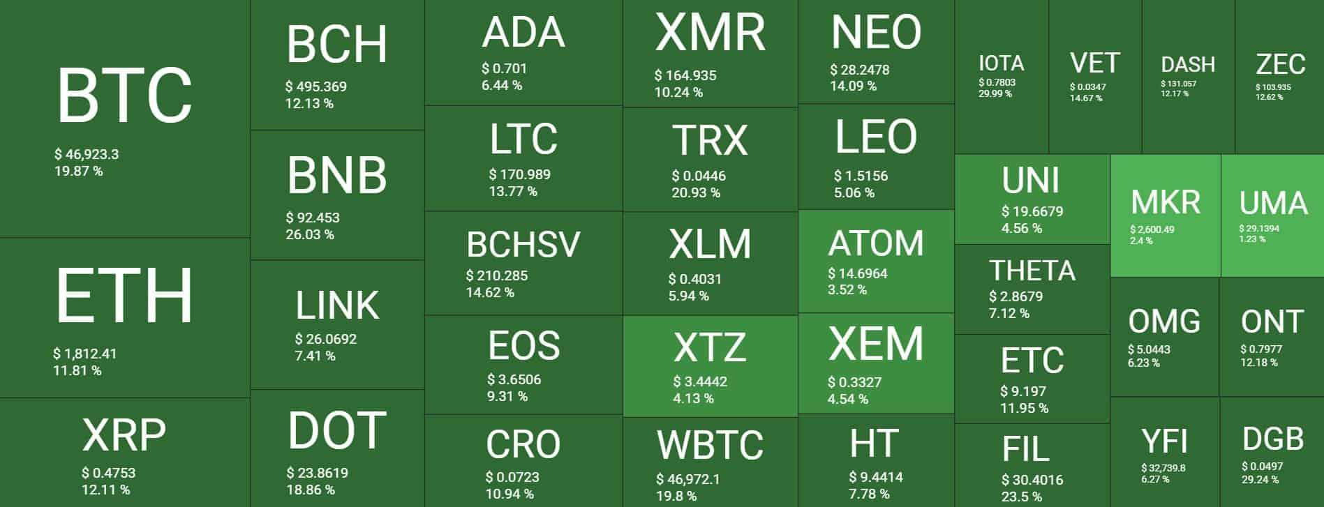 overviewmarket_chart