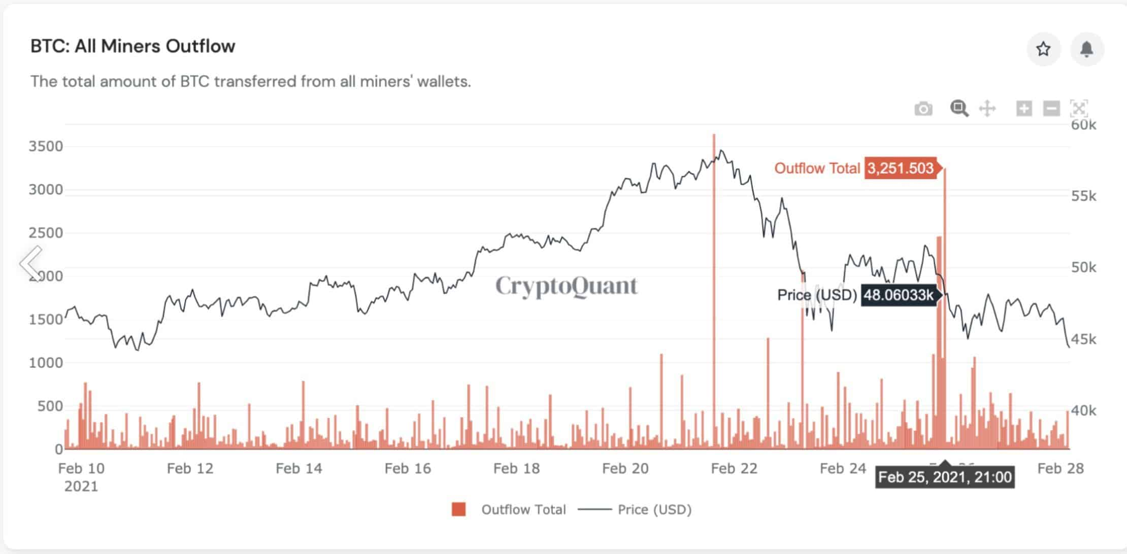 Bitcoin Price Vs. Miners' Behavior. Source: CryptoQuant