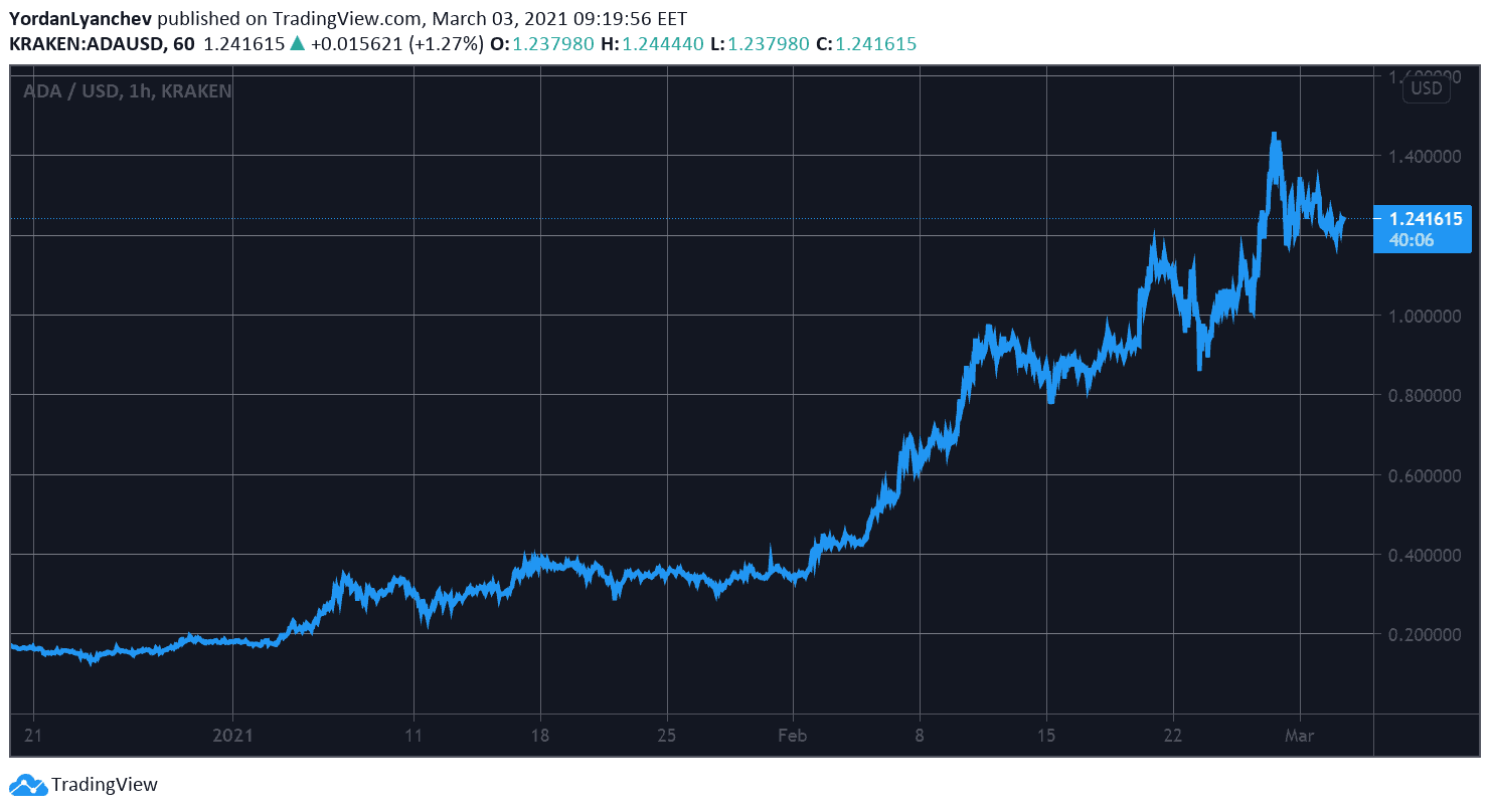 ADAUSD. Source: TradingView