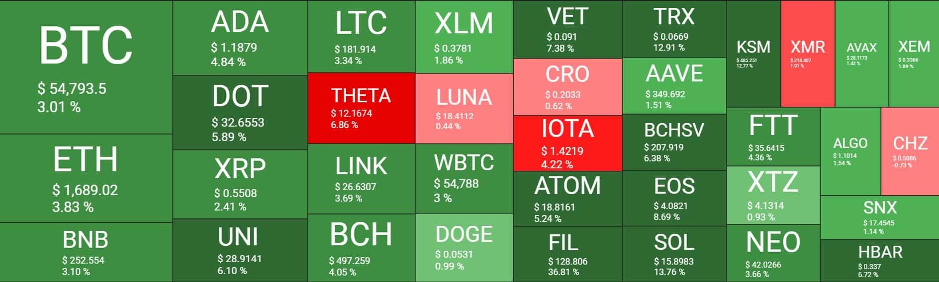 Cryptocurrency Piyasasına Genel Bakış. Kaynak: Kriptoyu Ölçün