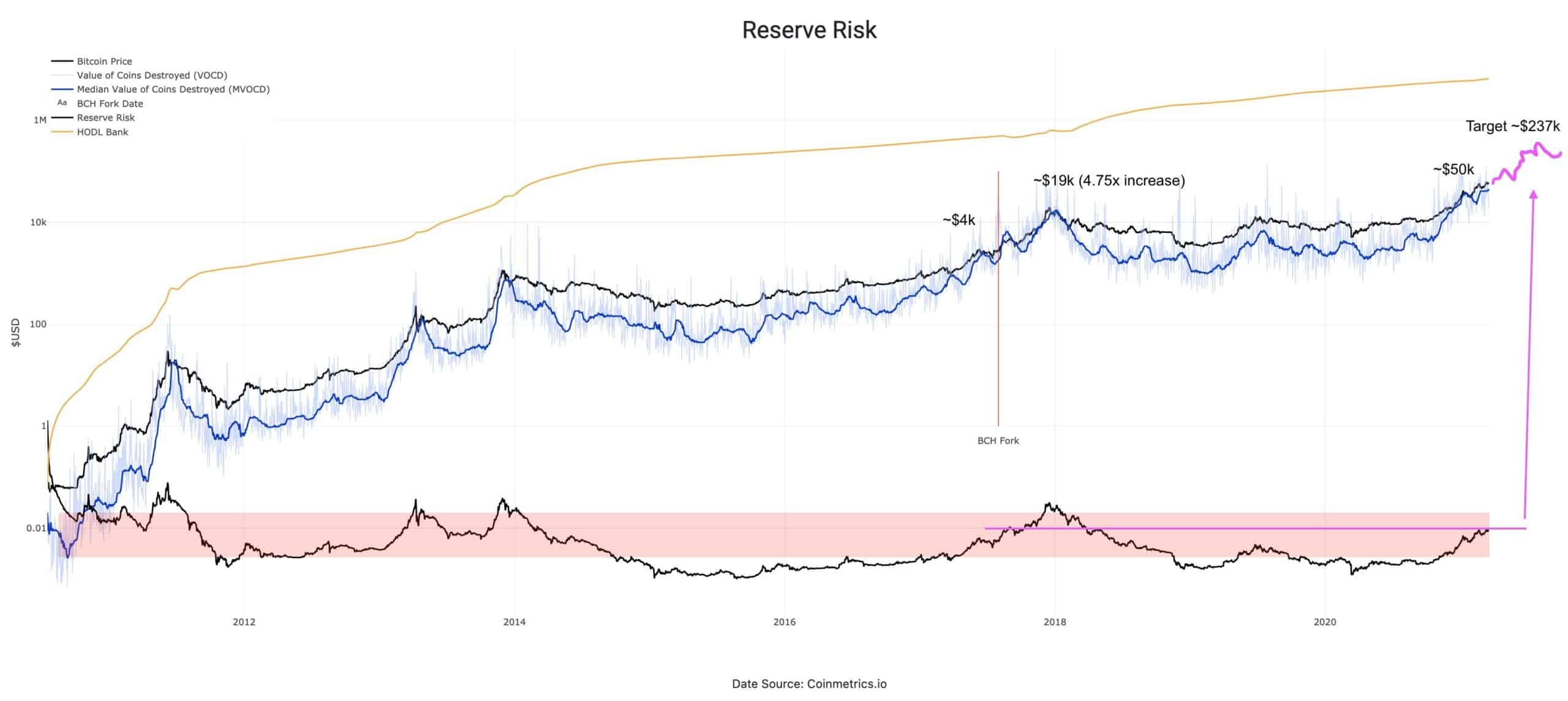 Bitcoin Reserve Risk. Source: Twitter