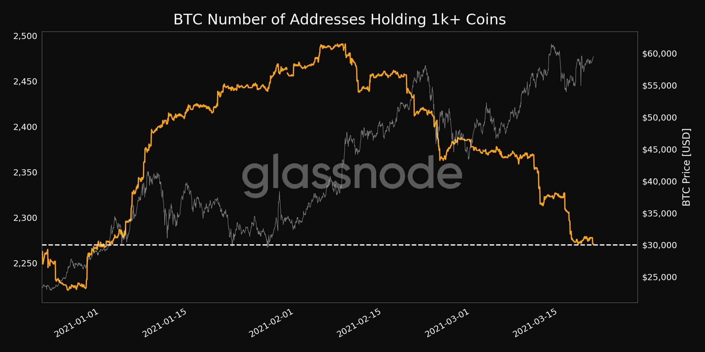Bitcoin Whales Behavior. Source: Glassnode