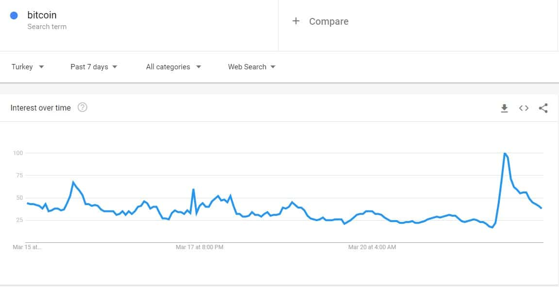 7-Day BTC Google Searches in Turkey. Source: Google Trends