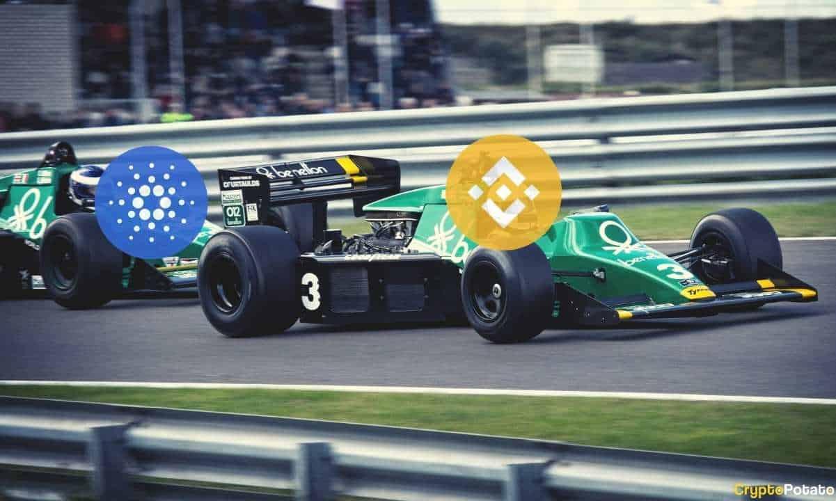 Binance Coin (BNB) Surpasses Cardano (ADA) While Bitcoin Stalls Around $37K (Market Watch)