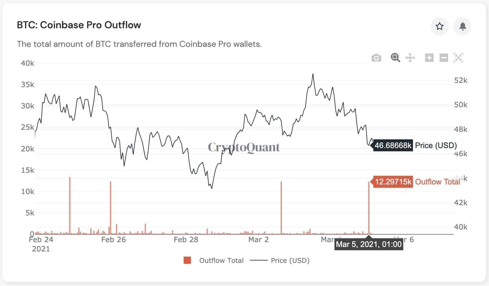 Coinbase BTC Outflows to Custody Wallets. Source: CryptoQuant