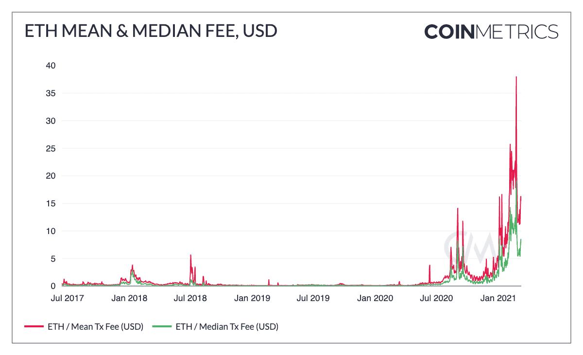 Ethereum Mean & Median Fee 2017 vs. 2021. Source: CoinMetrics
