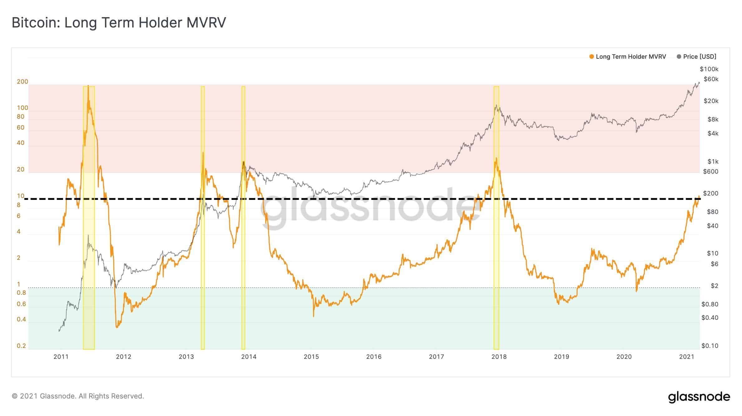 Bitcoin Long-Term Holder MVRV Metric. Source: Glassnode