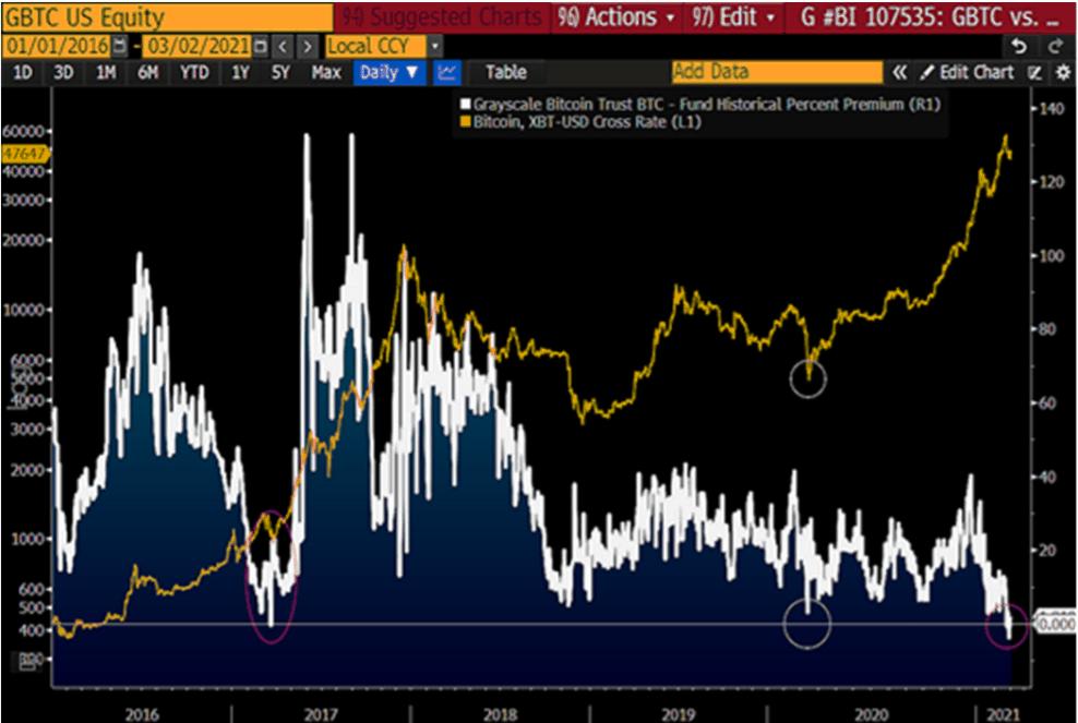GBTC Price vs. GBTC Premium. Source: Bloomberg