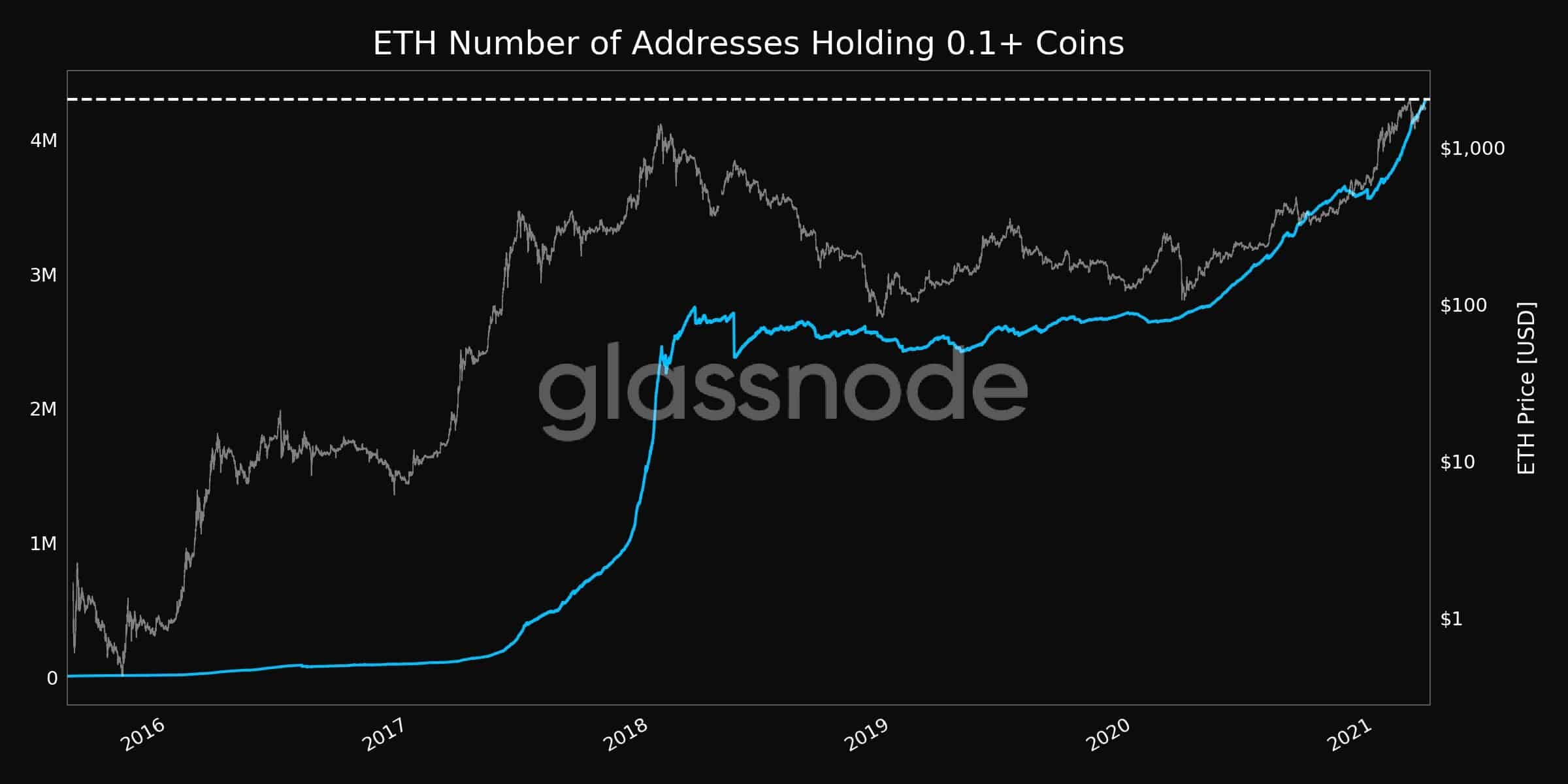 ETH Addresses with 0.1+ Coins. Source: Glassnode