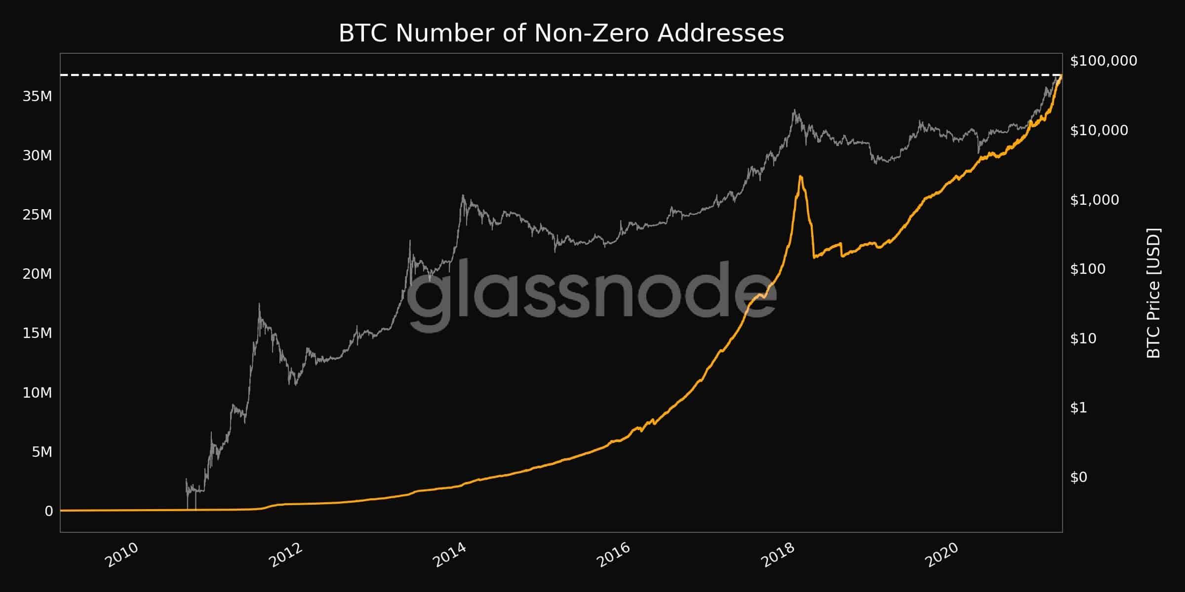 Bitcoin Non-Zero Addresses. Source: Glassnode