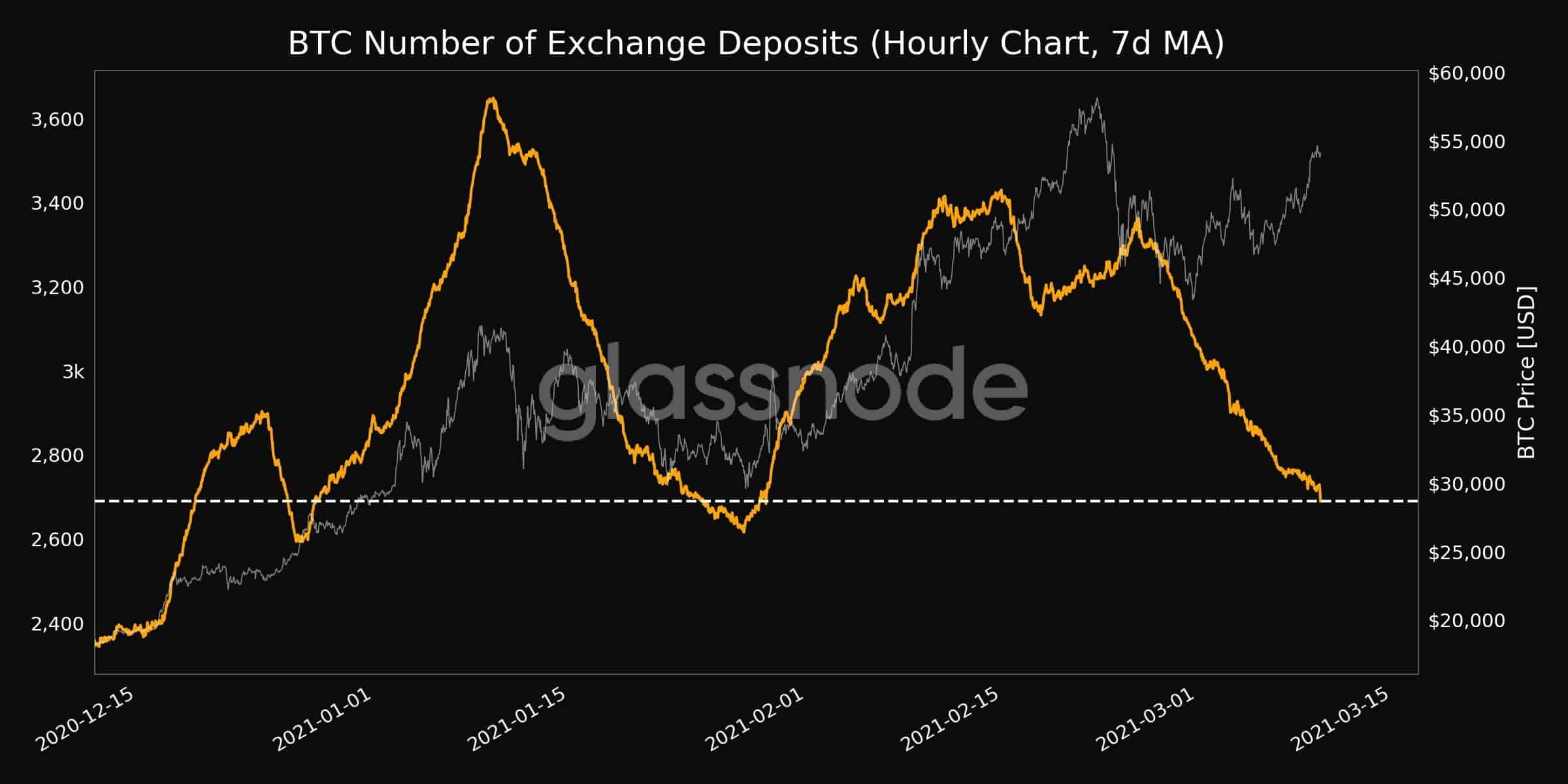 Bitcoin Počet směnárenských vkladů. Zdroj: Glassnode