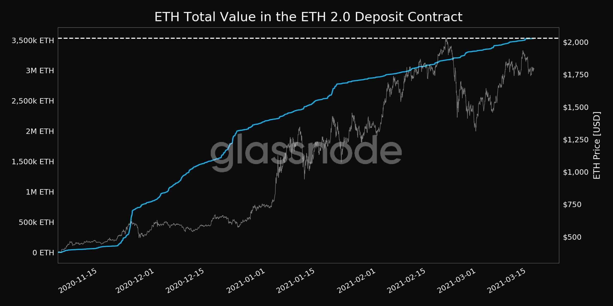 ETH Value Locked in Ethereum 2.0 Deposit Contract. Source: Glassnode