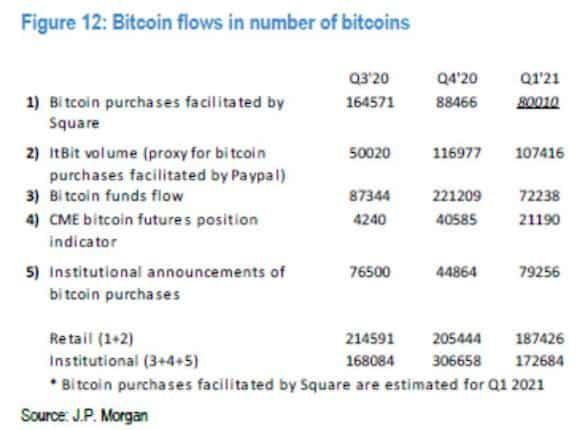 Bitcoin Purchases Last Three Quarters. Source: JPMorgan
