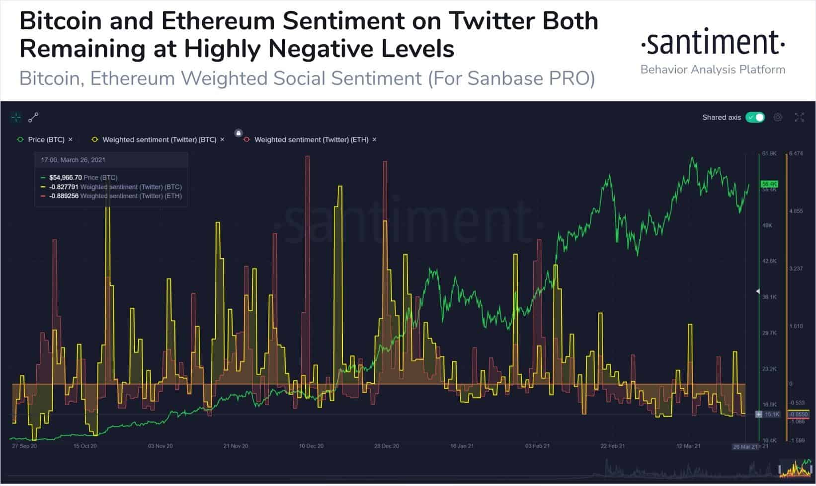 Bitcoin and Ethereum Social Sentiment Vs. Price. Source: Santiment
