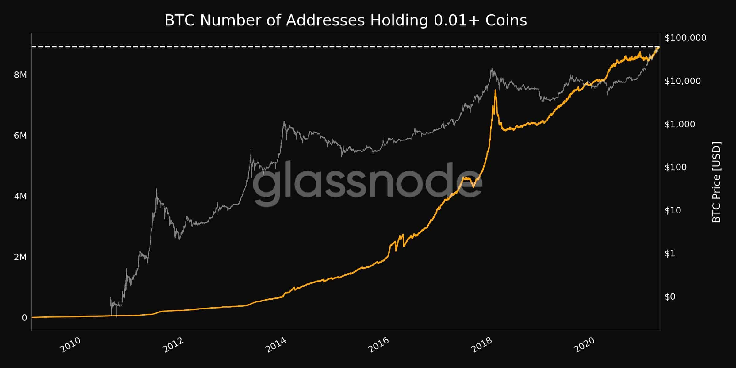 Bitcoin Addresses with 0.01+ Coins. Source: Glassnode