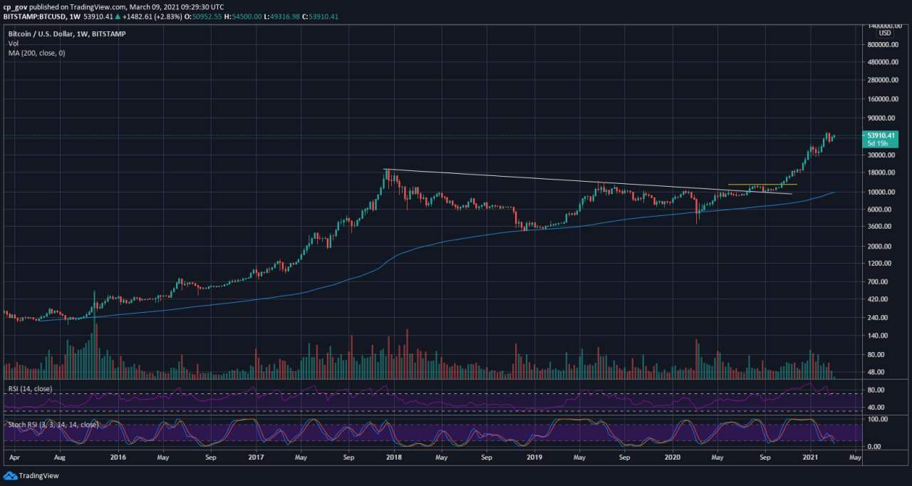 bitcoinusd Chart min