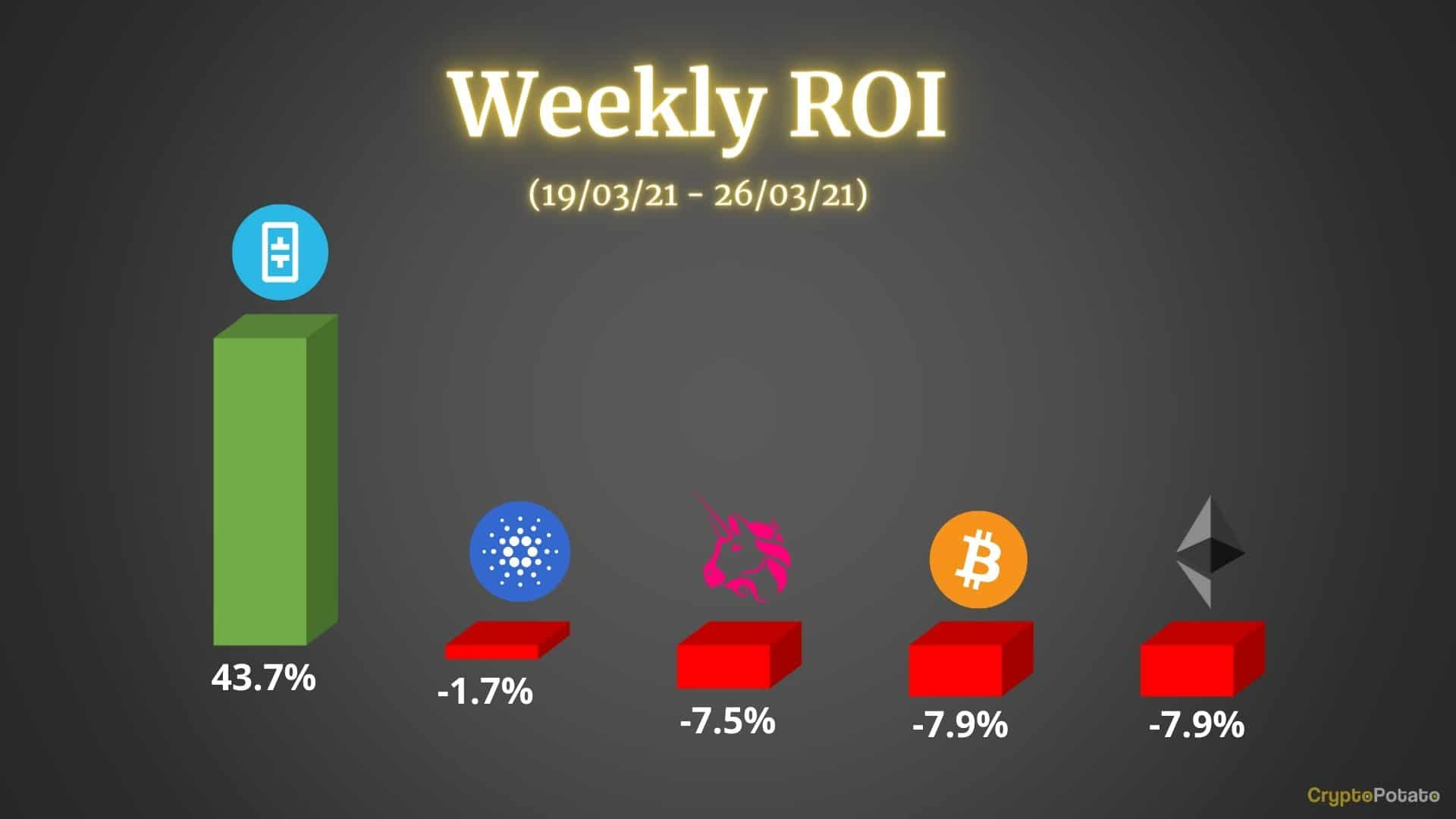 Crypto Price Analysis & Overview March 26th: Bitcoin, Ethereum, Cardano, Uniswap, and Theta