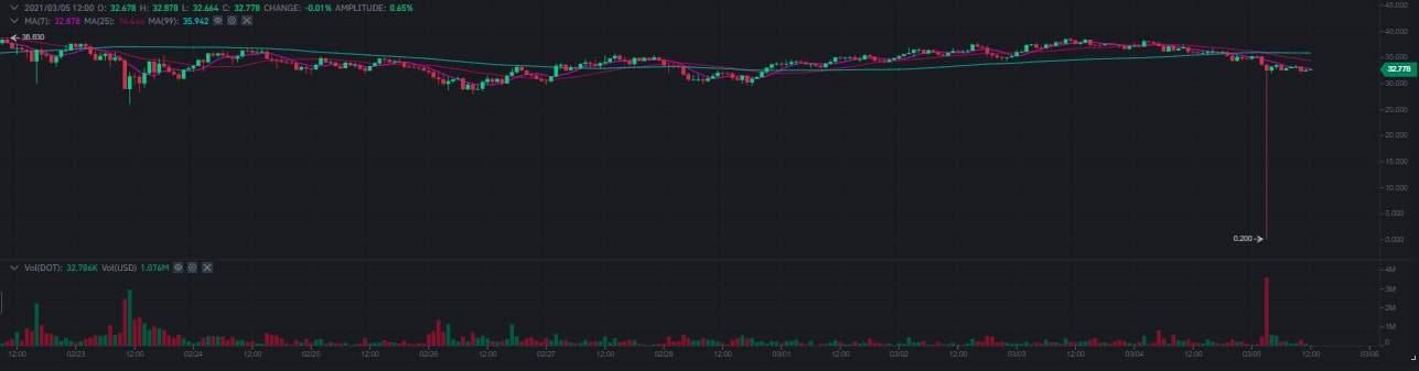 dotusd_perp_chart